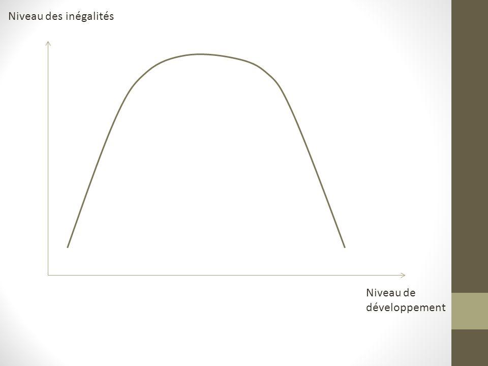 Niveau de développement Niveau des inégalités