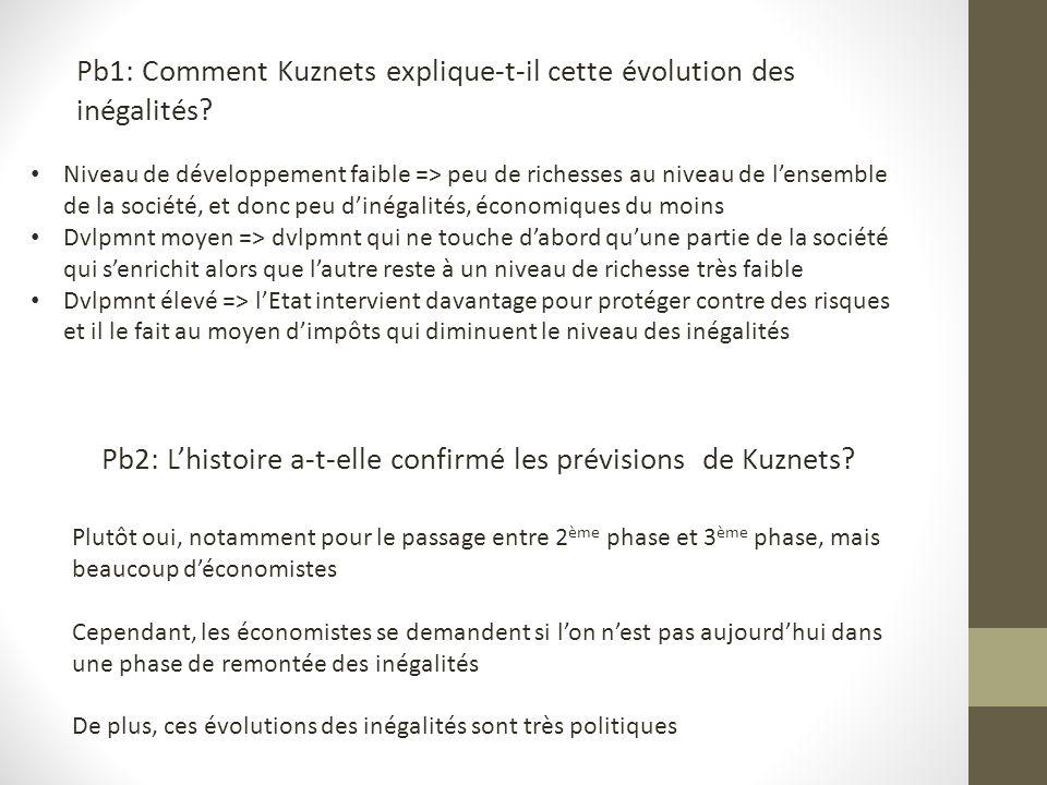 Pb1: Comment Kuznets explique-t-il cette évolution des inégalités.
