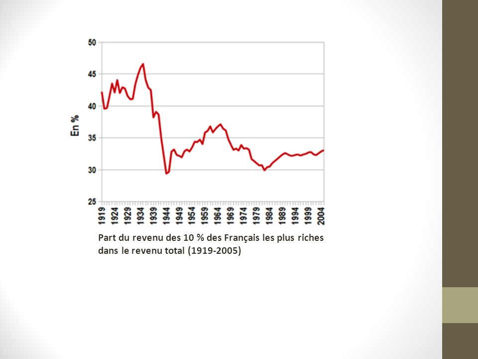 Part du revenu des 10 % des Français les plus riches dans le revenu total (1919-2005)