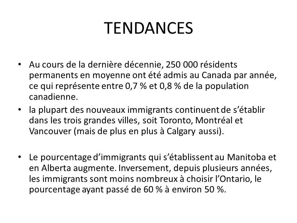 TENDANCES Au cours de la dernière décennie, 250 000 résidents permanents en moyenne ont été admis au Canada par année, ce qui représente entre 0,7 % et 0,8 % de la population canadienne.