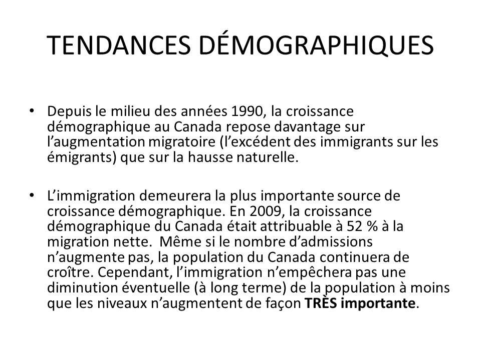 TENDANCES DÉMOGRAPHIQUES Depuis le milieu des années 1990, la croissance démographique au Canada repose davantage sur laugmentation migratoire (lexcédent des immigrants sur les émigrants) que sur la hausse naturelle.