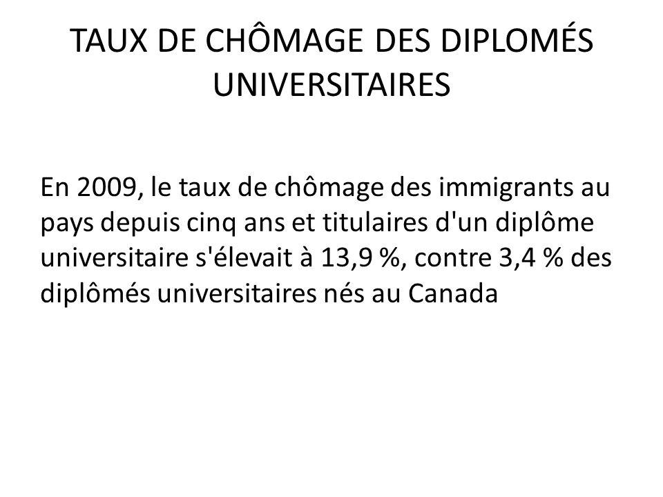 TAUX DE CHÔMAGE DES DIPLOMÉS UNIVERSITAIRES En 2009, le taux de chômage des immigrants au pays depuis cinq ans et titulaires d un diplôme universitaire s élevait à 13,9 %, contre 3,4 % des diplômés universitaires nés au Canada