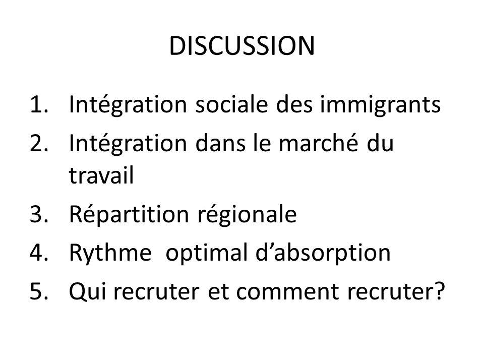 DISCUSSION 1.Intégration sociale des immigrants 2.Intégration dans le marché du travail 3.Répartition régionale 4.Rythme optimal dabsorption 5.Qui recruter et comment recruter?