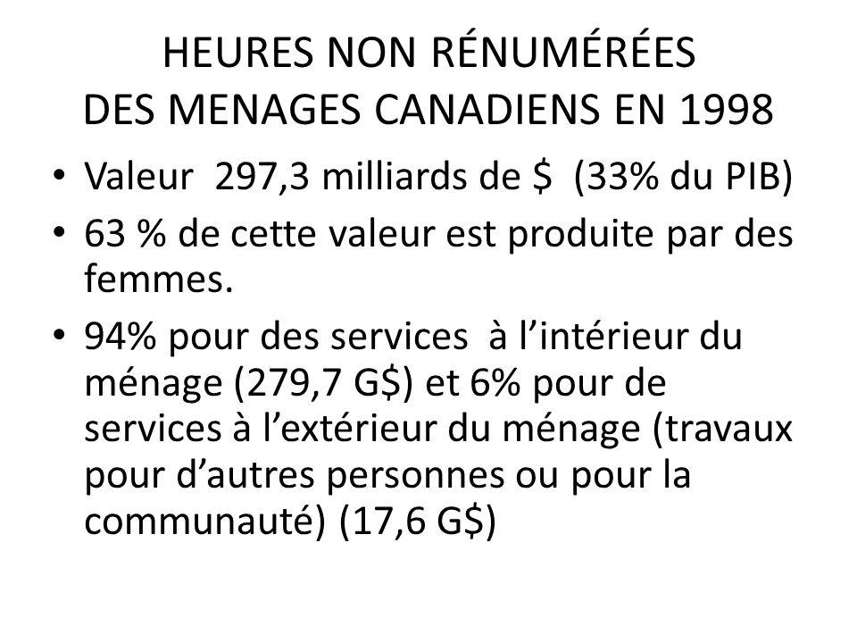 HEURES NON RÉNUMÉRÉES DES MENAGES CANADIENS EN 1998 Valeur 297,3 milliards de $ (33% du PIB) 63 % de cette valeur est produite par des femmes.