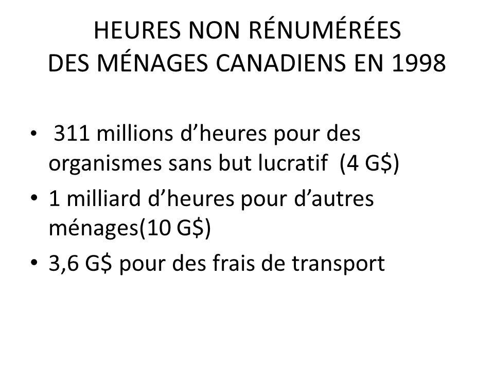 HEURES NON RÉNUMÉRÉES DES MÉNAGES CANADIENS EN 1998 311 millions dheures pour des organismes sans but lucratif (4 G$) 1 milliard dheures pour dautres ménages(10 G$) 3,6 G$ pour des frais de transport