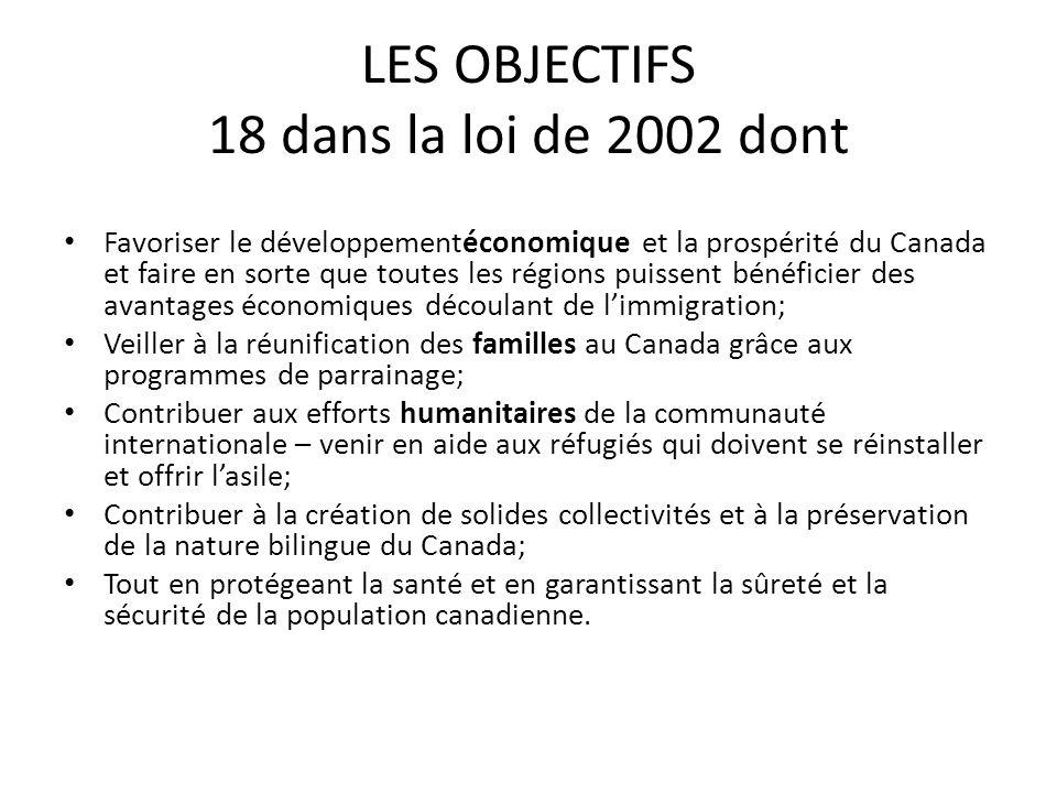 LES OBJECTIFS 18 dans la loi de 2002 dont Favoriser le développementéconomique et la prospérité du Canada et faire en sorte que toutes les régions puissent bénéficier des avantages économiques découlant de limmigration; Veiller à la réunification des familles au Canada grâce aux programmes de parrainage; Contribuer aux efforts humanitaires de la communauté internationale – venir en aide aux réfugiés qui doivent se réinstaller et offrir lasile; Contribuer à la création de solides collectivités et à la préservation de la nature bilingue du Canada; Tout en protégeant la santé et en garantissant la sûreté et la sécurité de la population canadienne.