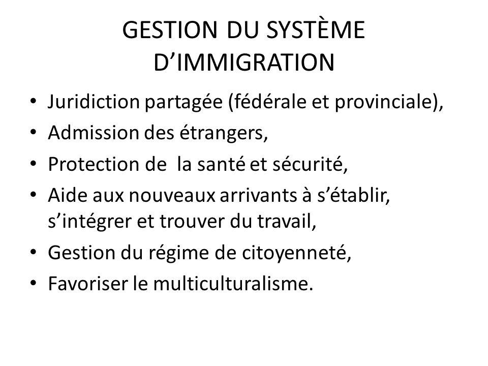 GESTION DU SYSTÈME DIMMIGRATION Juridiction partagée (fédérale et provinciale), Admission des étrangers, Protection de la santé et sécurité, Aide aux nouveaux arrivants à sétablir, sintégrer et trouver du travail, Gestion du régime de citoyenneté, Favoriser le multiculturalisme.