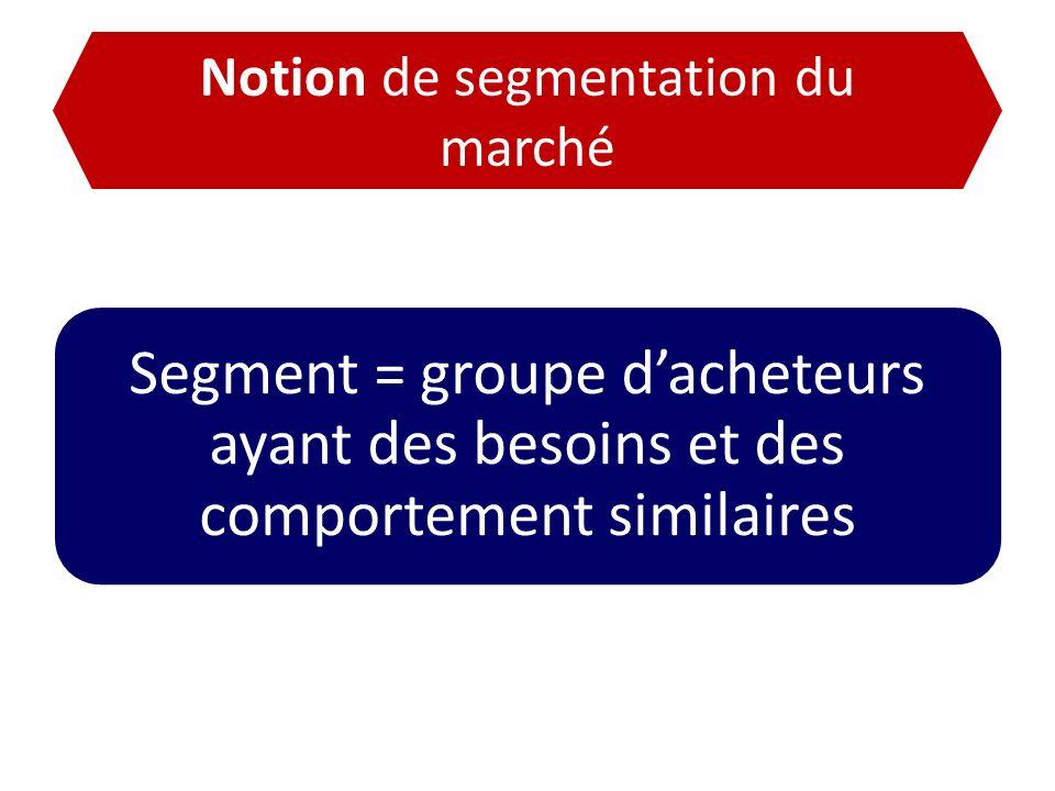 Notion de segmentation du marché Segment = groupe dacheteurs ayant des besoins et des comportement similaires