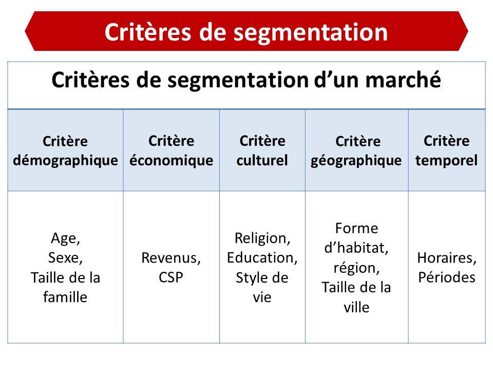 Critères de segmentation Critères de segmentation dun marché Critère démographique Critère économique Critère culturel Critère géographique Critère te