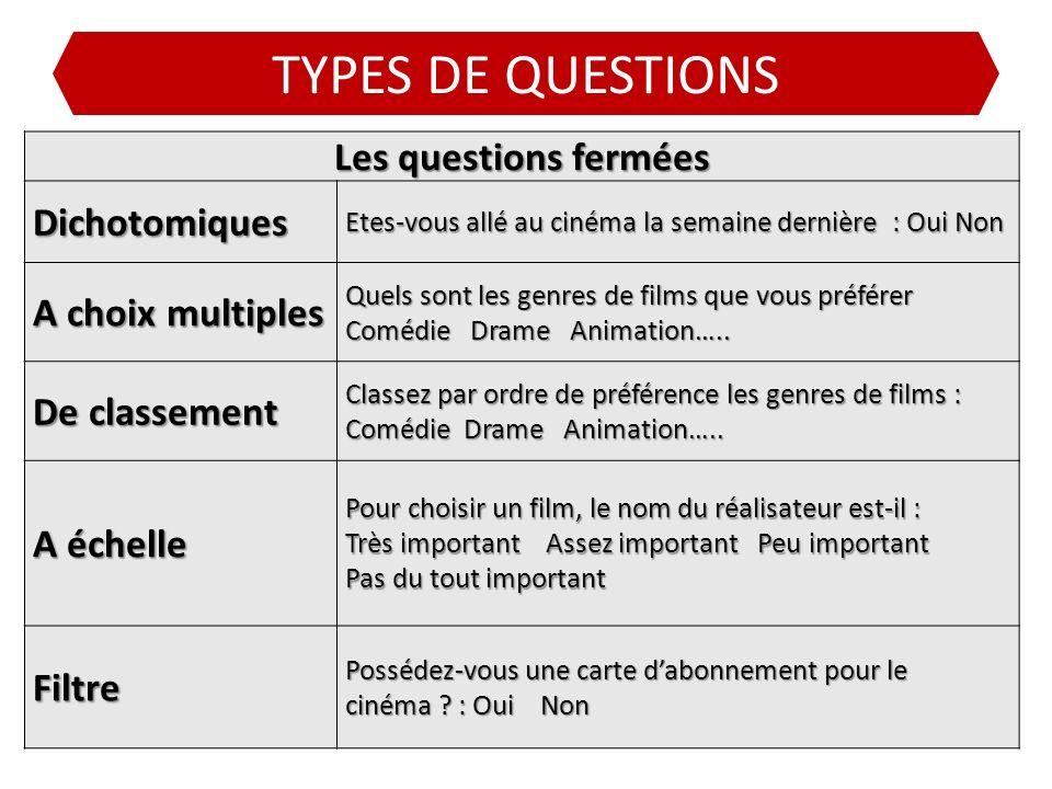 TYPES DE QUESTIONS Les questions fermées Dichotomiques Etes-vous allé au cinéma la semaine dernière : Oui Non A choix multiples Quels sont les genres