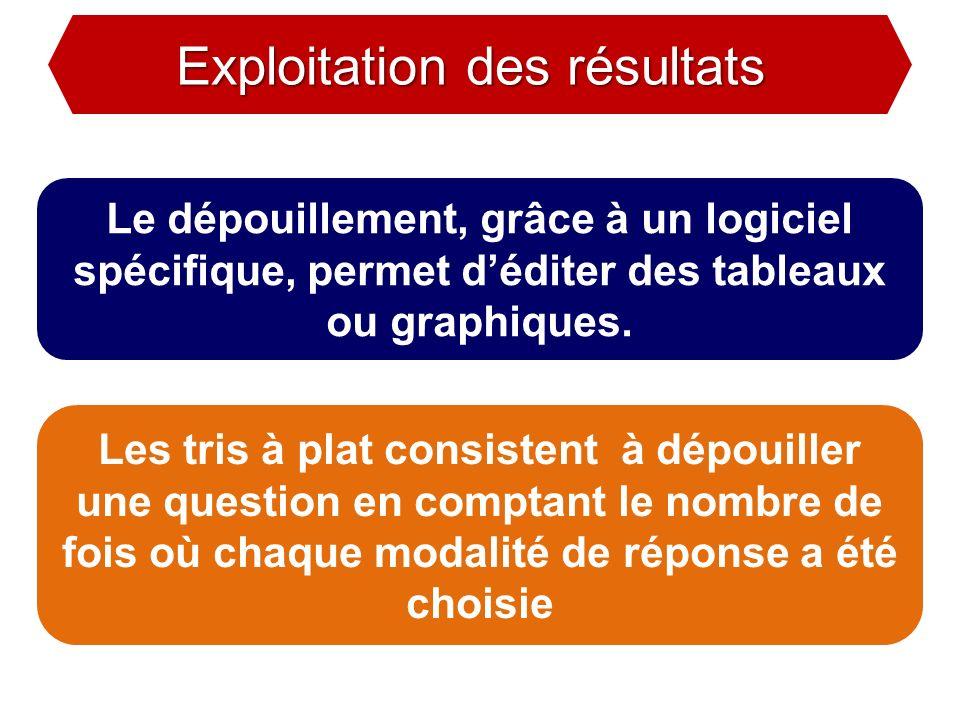 Exploitation des résultats Exploitation des résultats Le dépouillement, grâce à un logiciel spécifique, permet déditer des tableaux ou graphiques. Les
