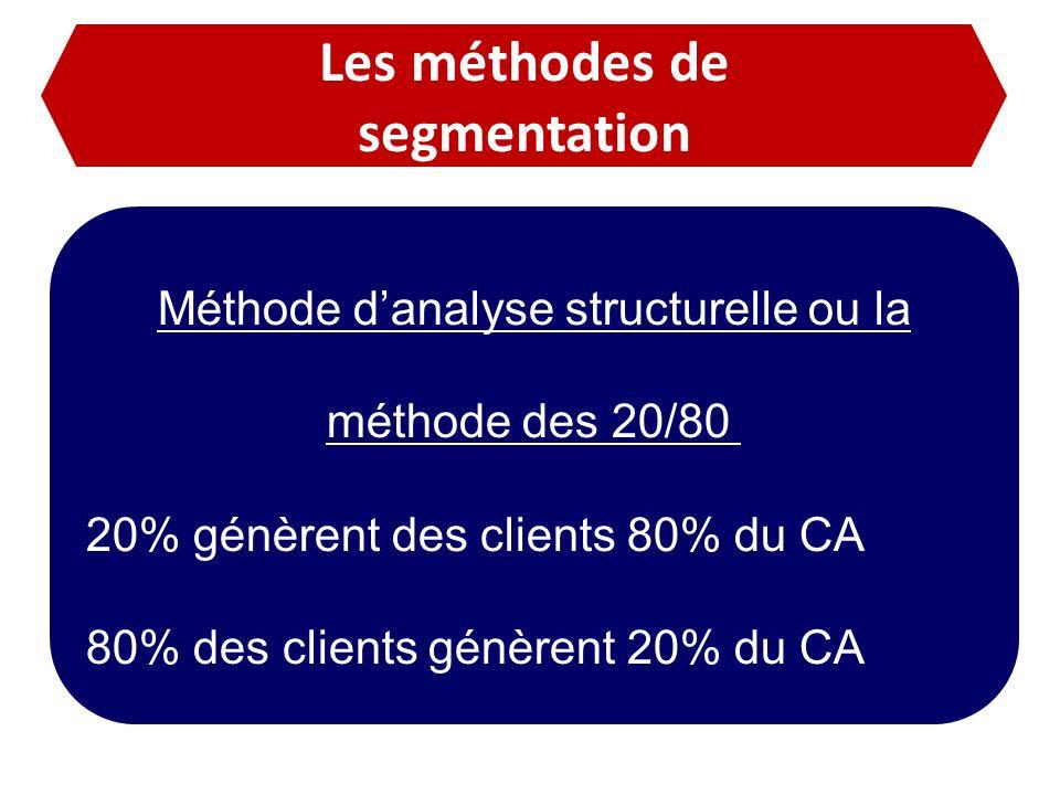 Les méthodes de segmentation Méthode danalyse structurelle ou la méthode des 20/80 20% génèrent des clients 80% du CA 80% des clients génèrent 20% du
