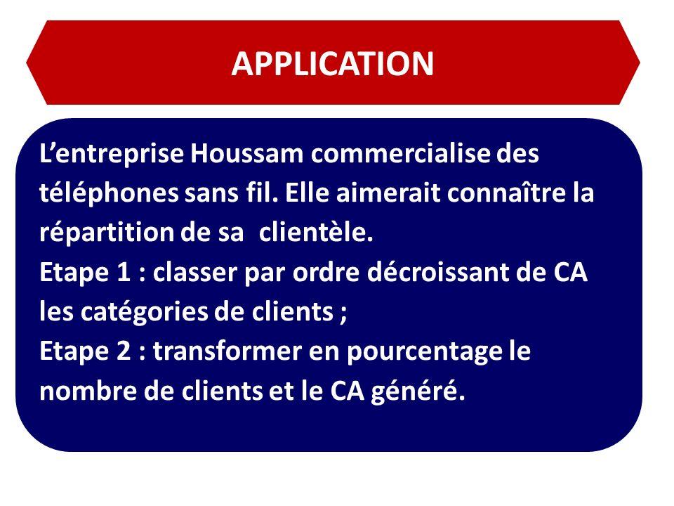 APPLICATION Lentreprise Houssam commercialise des téléphones sans fil. Elle aimerait connaître la répartition de sa clientèle. Etape 1 : classer par o