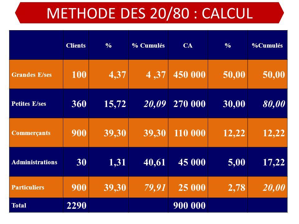 METHODE DES 20/80 : CALCUL Clients% CumulésCA%Cumulés Grandes E/ses 1004,37 450 00050,00 Petites E/ses 36015,7220,09270 00030,0080,00 Commerçants 9003