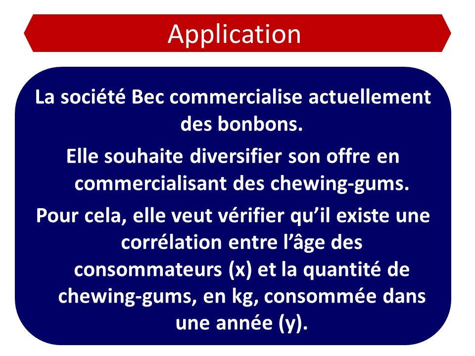 Application La société Bec commercialise actuellement des bonbons. Elle souhaite diversifier son offre en commercialisant des chewing-gums. Pour cela,