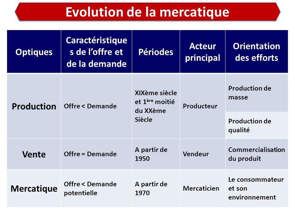Evolution de la mercatique Optiques Caractéristique s de loffre et de la demande Périodes Acteur principal Orientation des efforts Production Offre <