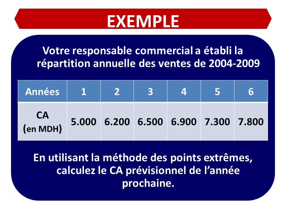 EXEMPLE Votre responsable commercial a établi la répartition annuelle des ventes de 2004-2009 le CA prévisionnel de lannée prochaine En utilisant la m