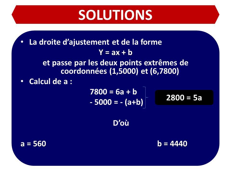 SOLUTIONS La droite dajustement et de la forme Y = ax + b et passe par les deux points extrêmes de coordonnées (1,5000) et (6,7800) Calcul de a : 7800