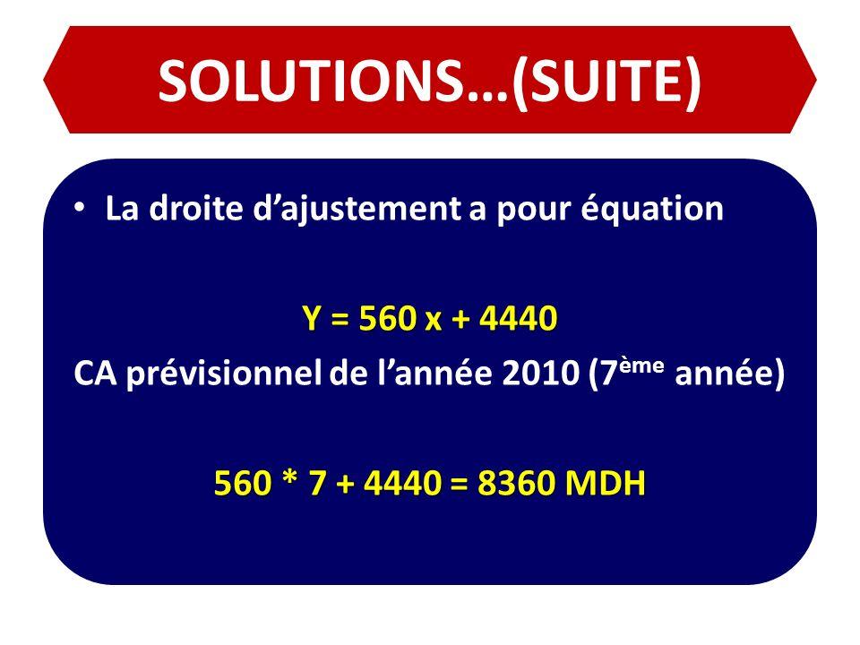 SOLUTIONS…(SUITE) La droite dajustement a pour équation Y = 560 x + 4440 CA prévisionnel de lannée 2010 (7 ème année) 560 * 7 + 4440 = 8360 MDH