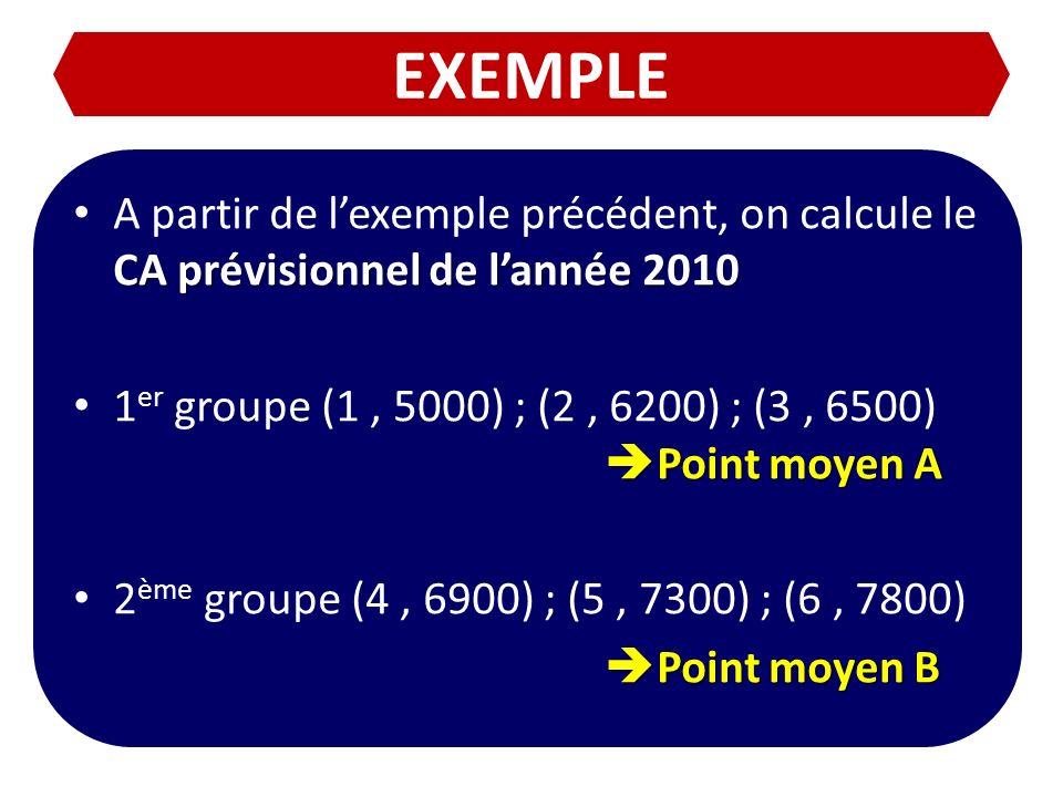 EXEMPLE CA prévisionnel de lannée 2010 A partir de lexemple précédent, on calcule le CA prévisionnel de lannée 2010 Point moyen A 1 er groupe (1, 5000