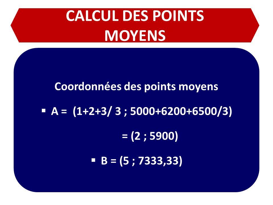 CALCUL DES POINTS MOYENS Coordonnées des points moyens A = (1+2+3/ 3 ; 5000+6200+6500/3) = (2 ; 5900) B = (5 ; 7333,33)
