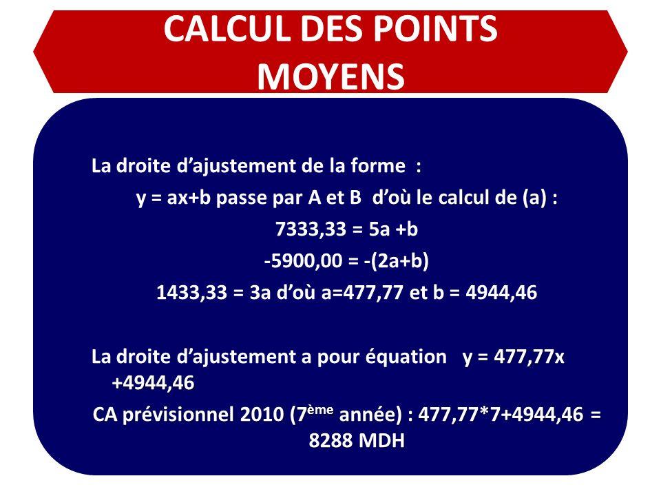 CALCUL DES POINTS MOYENS La droite dajustement de la forme : doù le calcul de (a) : y = ax+b passe par A et B doù le calcul de (a) : 7333,33 = 5a +b -