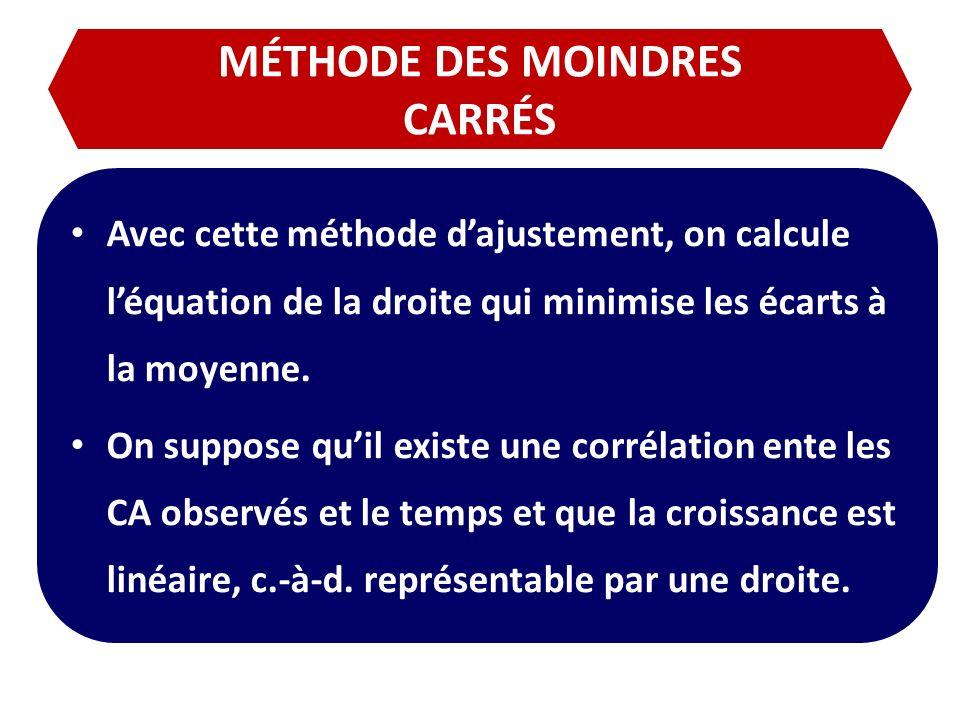 MÉTHODE DES MOINDRES CARRÉS Avec cette méthode dajustement, on calcule léquation de la droite qui minimise les écarts à la moyenne. On suppose quil ex