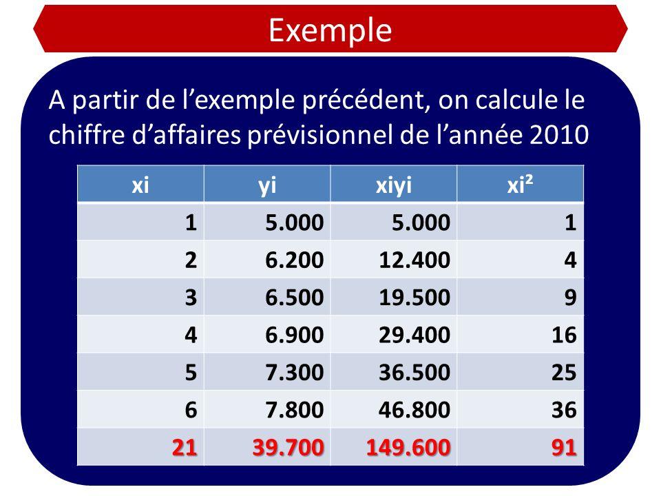 Exemple A partir de lexemple précédent, on calcule le chiffre daffaires prévisionnel de lannée 2010 xiyixiyixi² 15.000 1 26.20012.4004 36.50019.5009 4