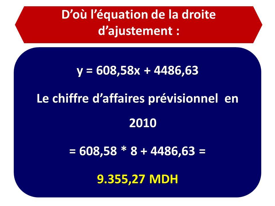 Doù léquation de la droite dajustement : y = 608,58x + 4486,63 Le chiffre daffaires prévisionnel en 2010 = 608,58 * 8 + 4486,63 = 9.355,27 MDH