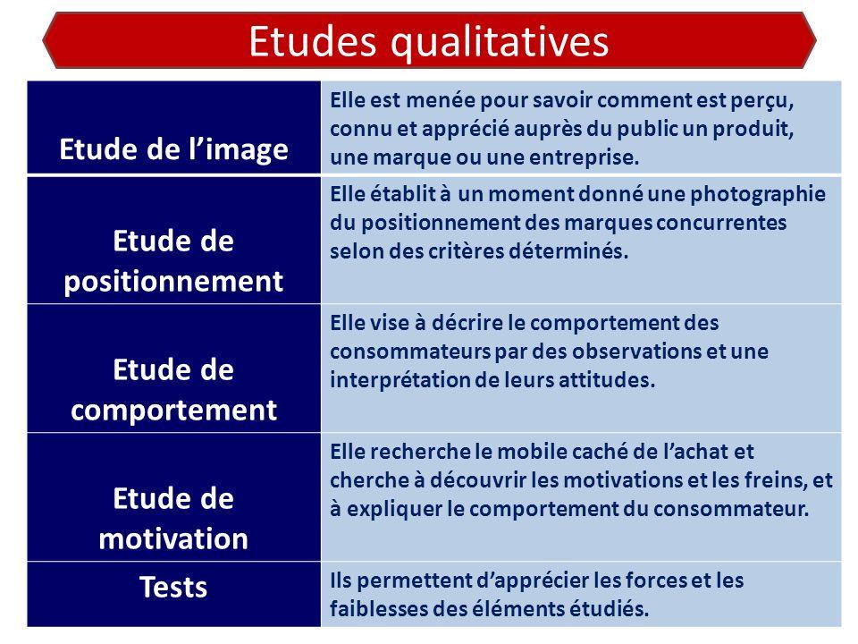 Etudes qualitatives Etude de limage Elle est menée pour savoir comment est perçu, connu et apprécié auprès du public un produit, une marque ou une ent