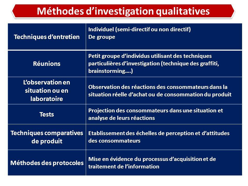 Méthodes dinvestigation qualitatives Techniques dentretien Individuel (semi-directif ou non directif) De groupe Réunions Petit groupe dindividus utili
