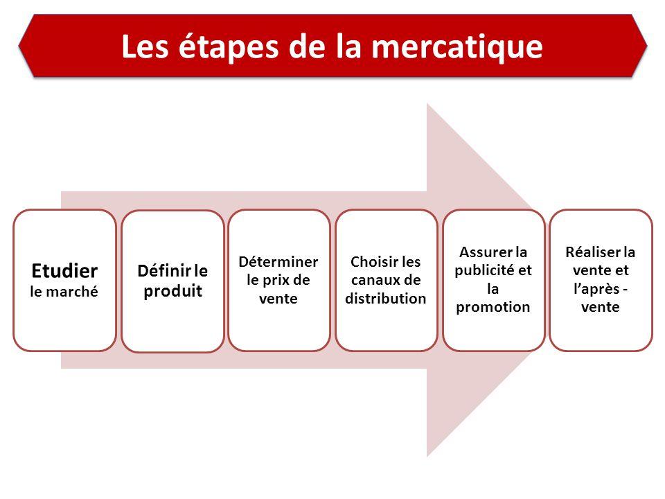 Les étapes de la mercatique Etudier le marché Définir le produit Déterminer le prix de vente Choisir les canaux de distribution Assurer la publicité e