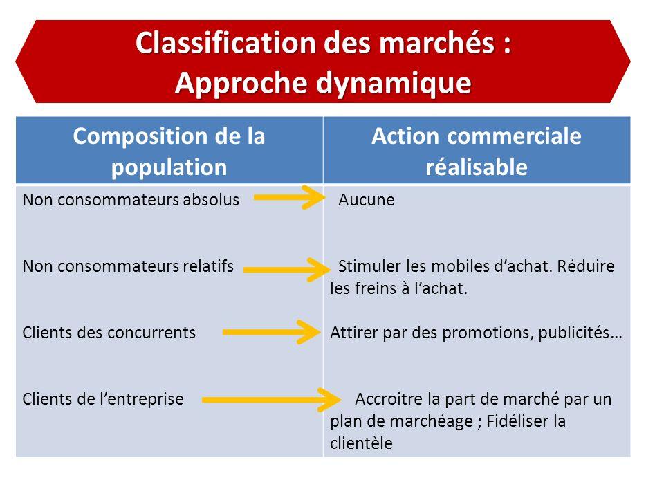 Classification des marchés : Approche dynamique Composition de la population Action commerciale réalisable Non consommateurs absolus Non consommateurs