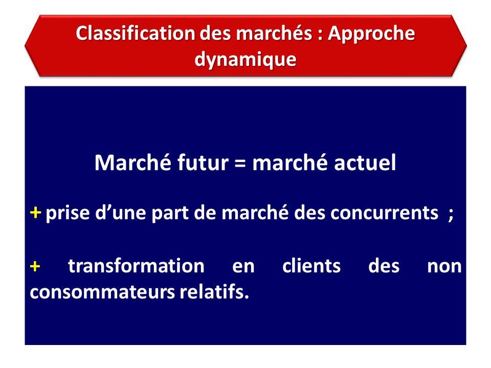 Classification des marchés : Approche dynamique Marché futur = marché actuel + prise dune part de marché des concurrents ; + transformation en clients