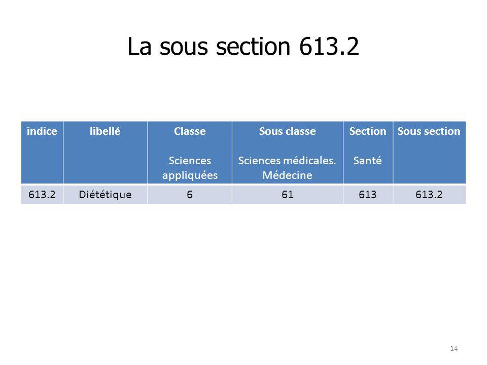 La sous section 613.2 14 indicelibelléClasse Sciences appliquées Sous classe Sciences médicales. Médecine Section Santé Sous section 613.2Diététique66