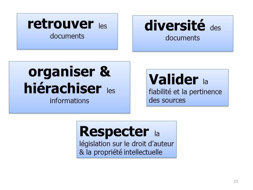 retrouver les documents diversité des documents organiser & hiérachiser les informations Valider la fiabilité et la pertinence des sources Respecter l