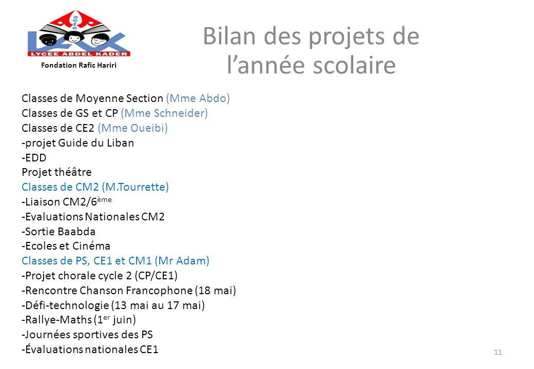 Bilan des projets de lannée scolaire Fondation Rafic Hariri 11 Classes de Moyenne Section (Mme Abdo) Classes de GS et CP (Mme Schneider) Classes de CE
