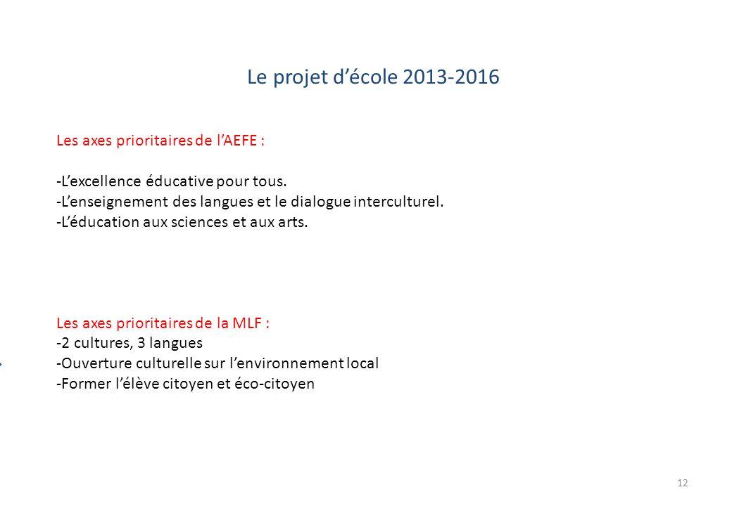 Le projet décole 2013-2016 Proje t déta blisse ment Education à lorientation Lélève Stage en entreprise Et son projet personnel dorientation 12 Les ax