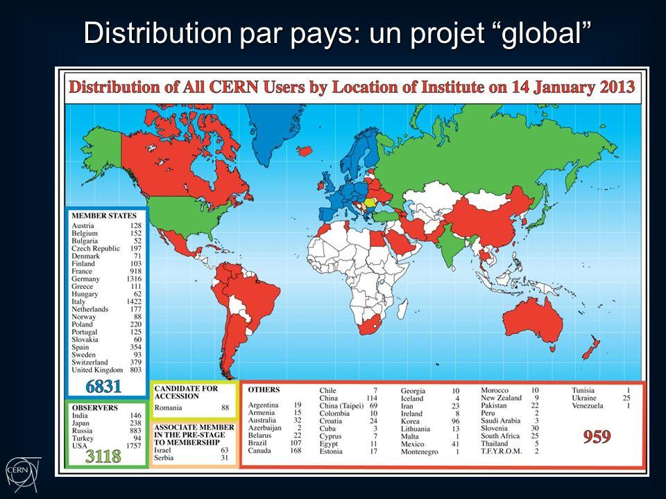 Distribution par pays: un projet global