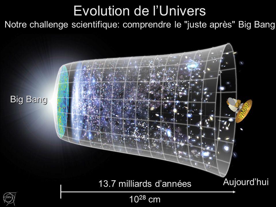 Atome Proton Big Bang Rayon de la Terre Rayon des Galaxies De la Terre au Soleil Univers cm Hubble ALMA VLT AMS Etudie les lois de la physique juste après le Big Bang augmente la symbiose entre la physique des augmente la symbiose entre la physique des particules, lastrophysique et la cosmologie particules, lastrophysique et la cosmologie Super-Microscope LHC