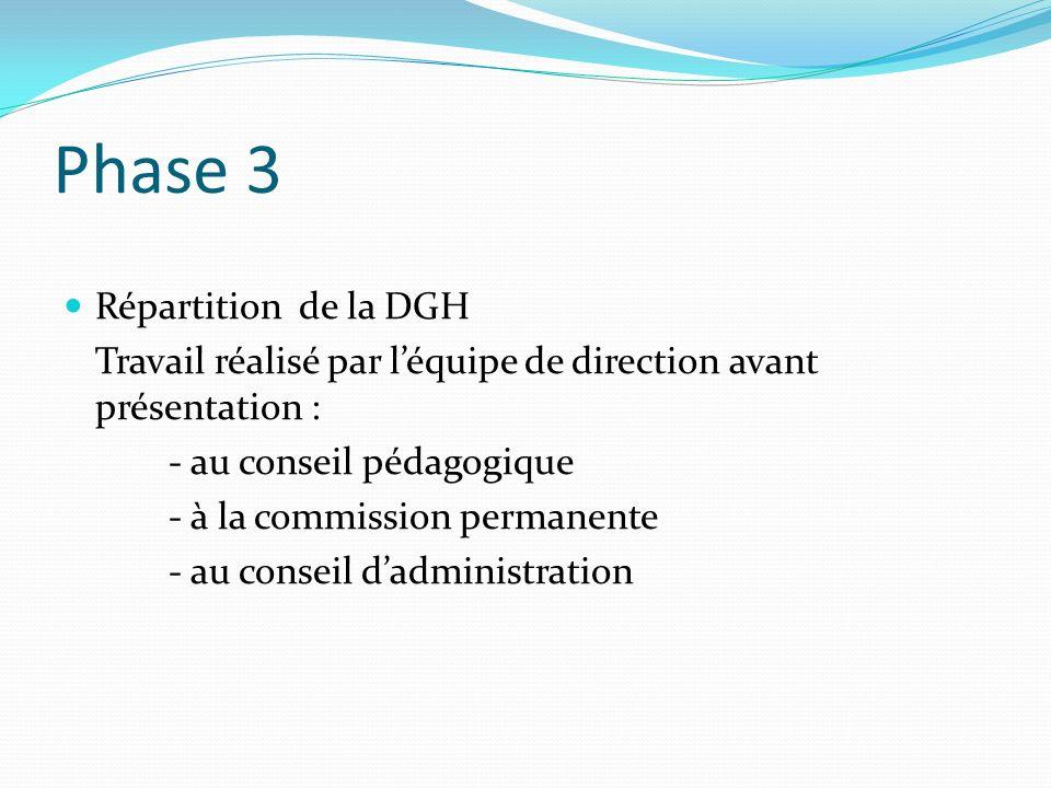 Phase 3 Répartition de la DGH Travail réalisé par léquipe de direction avant présentation : - au conseil pédagogique - à la commission permanente - au
