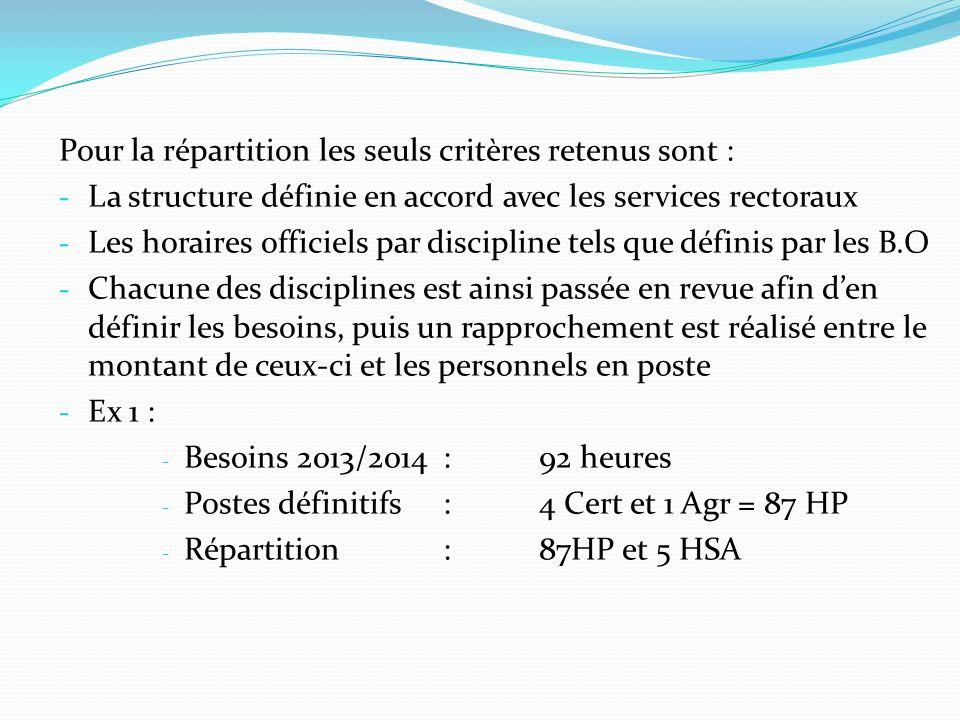 Pour la répartition les seuls critères retenus sont : - La structure définie en accord avec les services rectoraux - Les horaires officiels par discip