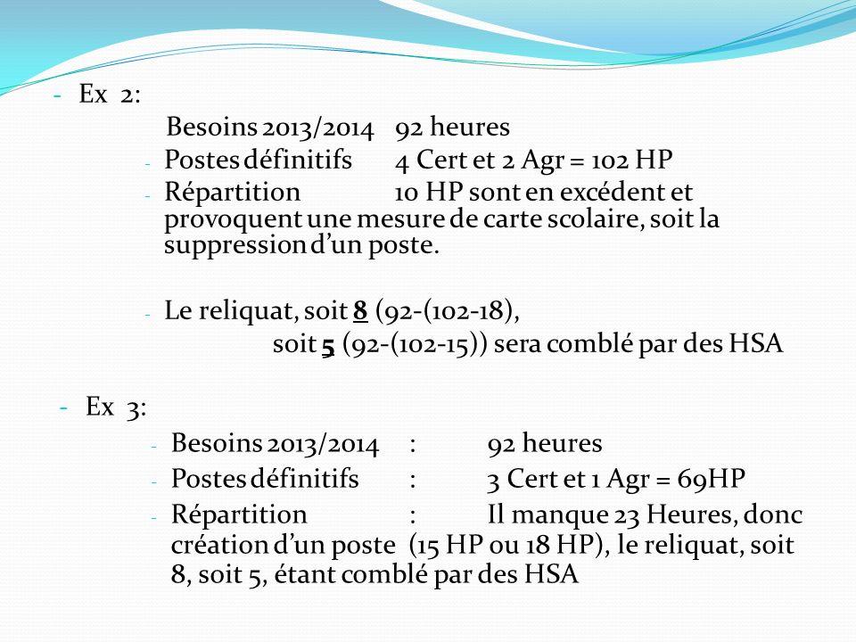 - Ex 2: Besoins 2013/2014 92 heures - Postes définitifs 4 Cert et 2 Agr = 102 HP - Répartition10 HP sont en excédent et provoquent une mesure de carte