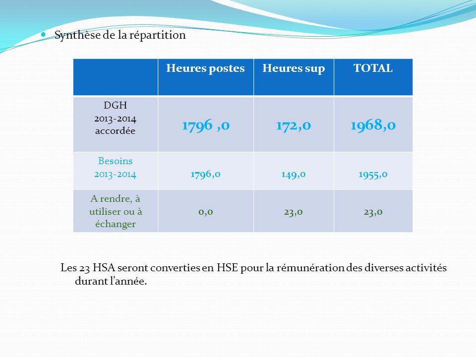Heures postesHeures supTOTAL DGH 2013-2014 accordée 1796,0172,01968,0 Besoins 2013-20141796,0149,01955,0 A rendre, à utiliser ou à échanger 0,023,0 Sy