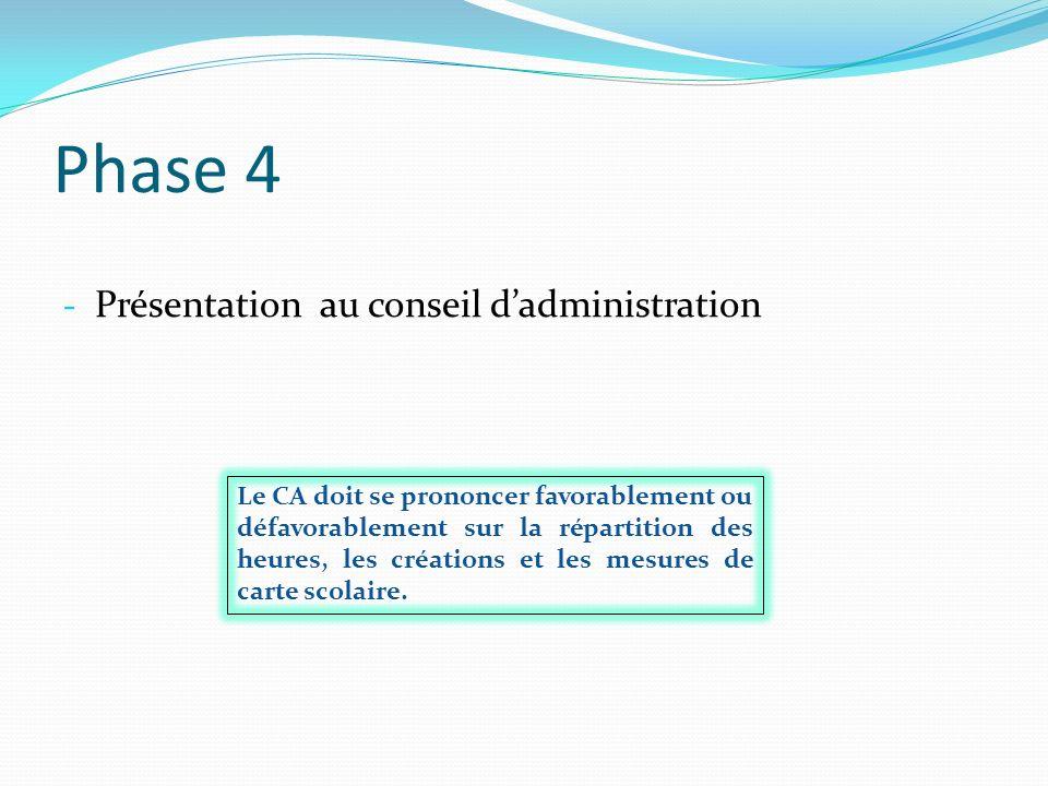 Phase 4 - Présentation au conseil dadministration Le CA doit se prononcer favorablement ou défavorablement sur la répartition des heures, les création
