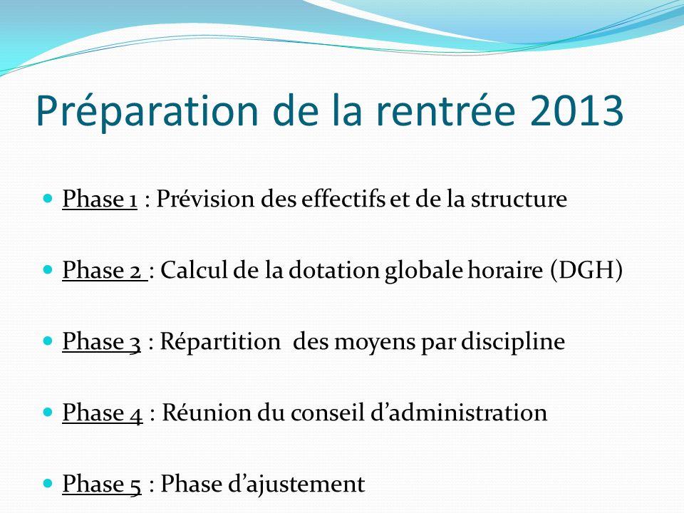 Préparation de la rentrée 2013 Phase 1 : Prévision des effectifs et de la structure Phase 2 : Calcul de la dotation globale horaire (DGH) Phase 3 : Ré