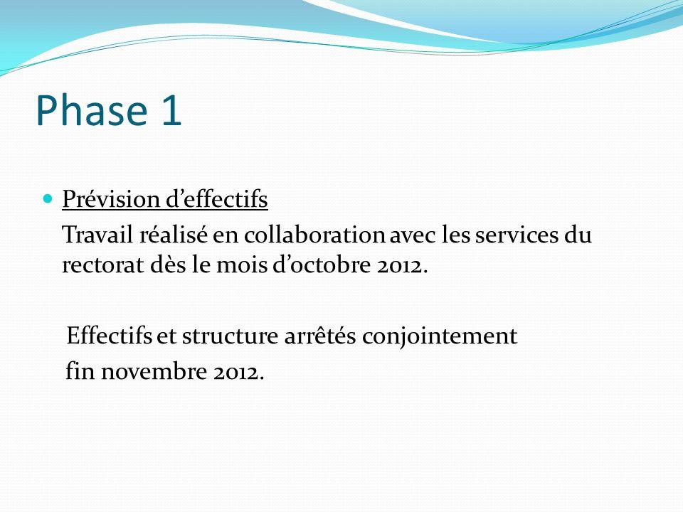 Phase 1 Prévision deffectifs Travail réalisé en collaboration avec les services du rectorat dès le mois doctobre 2012. Effectifs et structure arrêtés