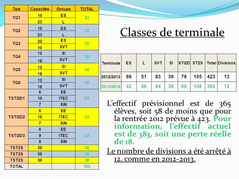BTS 1 2012/20132013/2014Divisions CPI 15 0.5 CRSA15130.5 ELECTRO30 1 SP3S18170.5 78752.5 BTS 1 2012/20132013/2014Divisions CPI14 0.5 CRSA14120.5 ELECTRO26281 SP3S16 0.5 70 2.5 Leffectif réel actuel est respectivement de 15, 14, 29 et 17, soit un total de 75 étudiants de première année pour une capacité daccueil de 78.