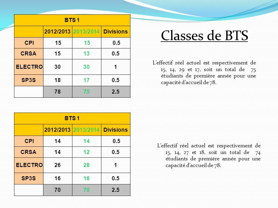 Effectif prévisionnel total SecondePremièreTerminaleBTS1BTS2TOTALDivisions 2012/2013 3743944237870133945 2013/2014 3793543657570124343 Leffectif réel actuel est de 1275 pour 44 classes.