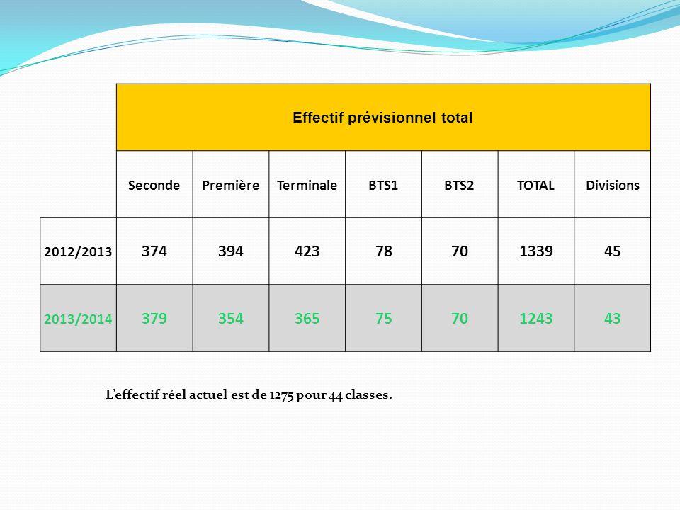 Phase 2 Calcul de la DGH Travail réalisé par les services du Rectorat (Division des Moyens) en décembre 2012 Notification de la DGH Janvier 2013